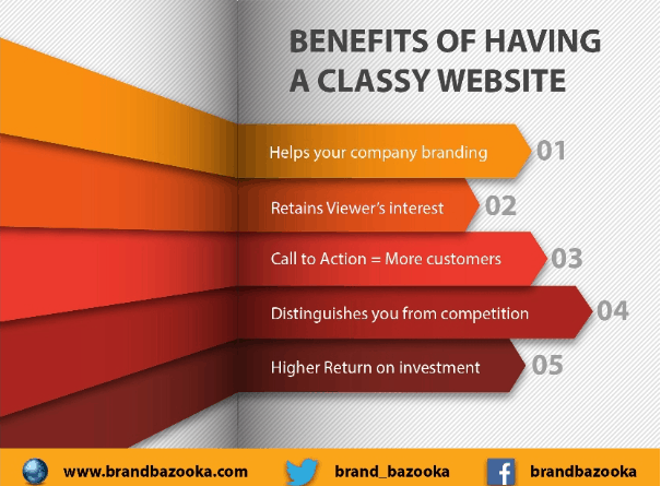 Why Do You Need a Good Business Website?
